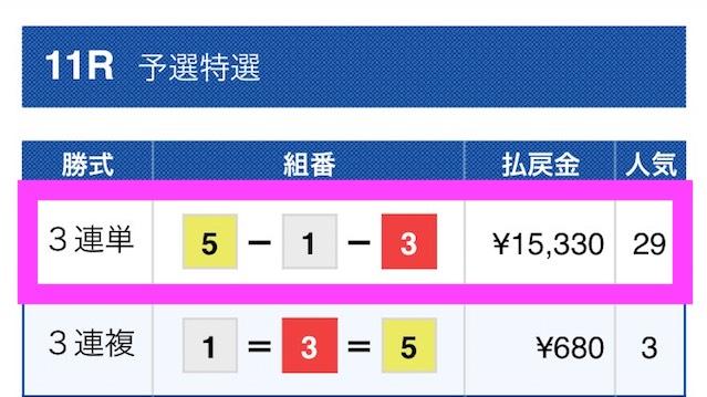 賞金王の有料予想結果2018/05/06