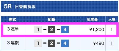 ボートテクニカルの無料予想結果2019/09/30