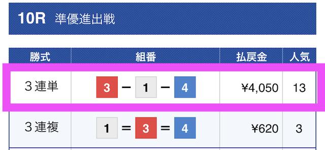 賞金王2020年12月11日無料予想結果