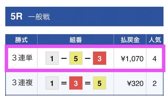 競艇ウェーブの無料予想結果2018/06/19