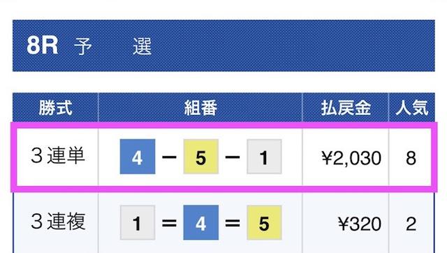 競艇ウェーブの有料予想結果2018/06/30