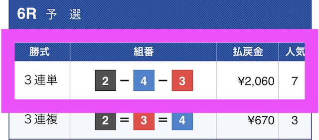 黒舟の有料予想結果2018/12/25