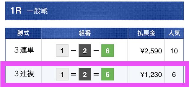 黒舟12月03日無料予想結果