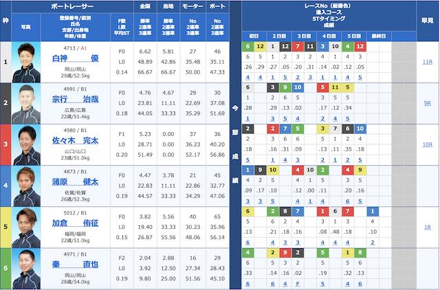 4月11日津5レースの出走表画像