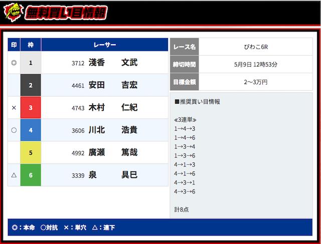競艇ダイナマイトの無料予想2019/05/09