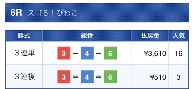 競艇ダイナマイトの無料予想結果2019/05/09