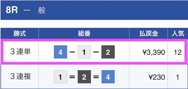 2019年10月29日三国8レースの結果画像