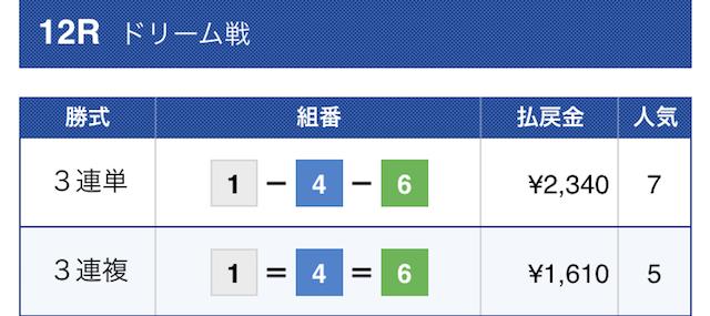 2019年9月30日鳴門競艇12Rの予想結果。