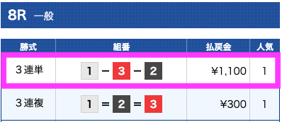 ウォーターフォールの無料予想結果2019/09/23