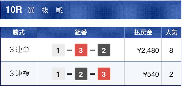 2019年12月20日芦屋10レースの結果画像