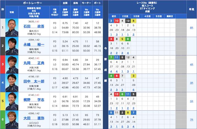 2020年2月18日徳山12レースの出走表画像