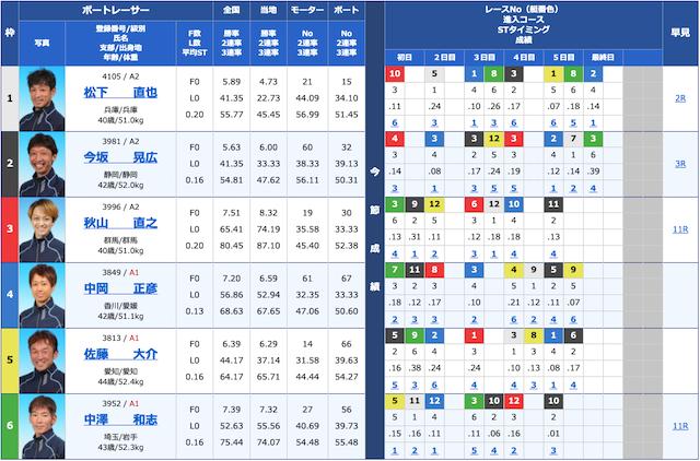 4月7日戸田7レース出走表