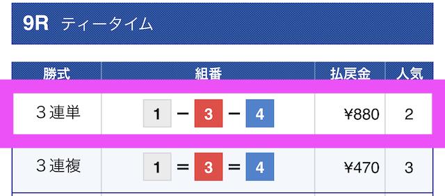 競艇チャンピオン2021年02月16日無料予想結果