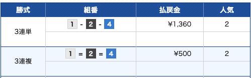 ブルーオーシャン:戸田8R結果
