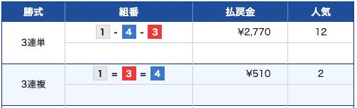 ボートパイレーツ:びわこ4R結果