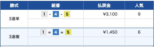 ボートパイレーツ:戸田11R結果