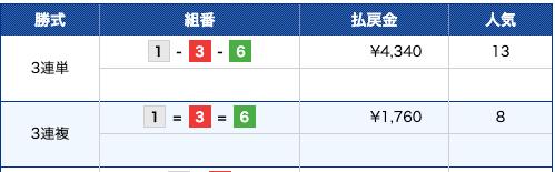 ボートパイレーツ:戸田12R結果