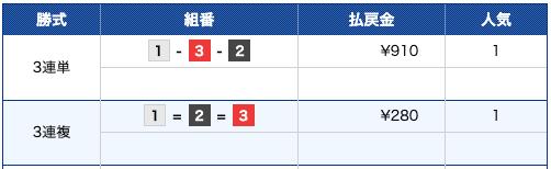 競艇ファンタジスタ:江戸川6R