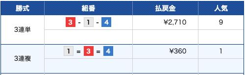 競艇バレット:戸田7R結果