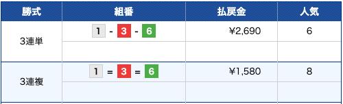 競艇バレット:戸田8R結果画像