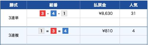 競艇ファンタジスタ:2月26日江戸川6R結果