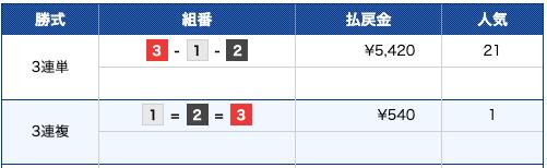 競艇ファンタジスタ:宮島12R結果画像