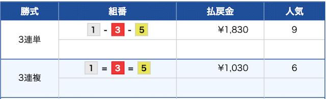 競艇ライナー:桐生6R無料予想結果