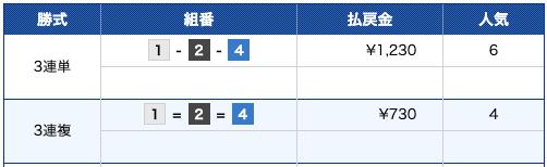 競艇ライナー:三国11R結果