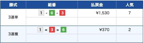 競艇ライナー:福岡10R結果