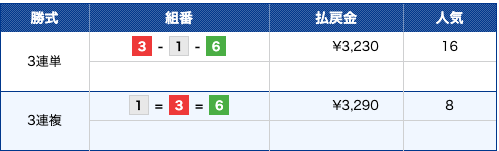 マジックボート:無料予想12月8日多摩川5R