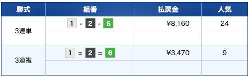 マジックボート:尼崎8R結果画像