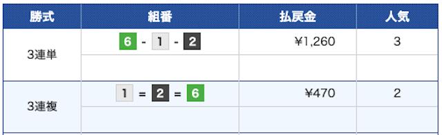 クラブギンガ:無料予想11月26日津結果
