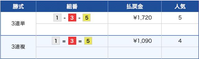 クラブギンガ:浜名湖8R結果