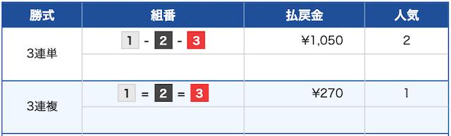 競艇インパクト:桐生3R結果