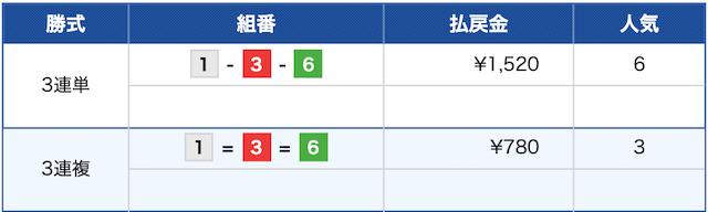 競艇インパクト:宮島9R結果