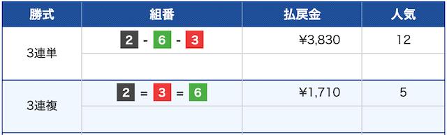 競艇インパクト:宮島10R結果