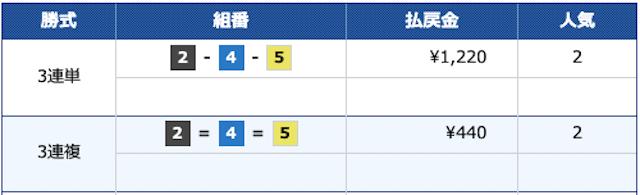 競艇予想365 2021年5月22日戸田6Rの結果