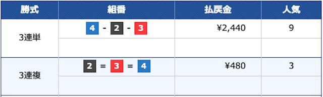 競艇予想365 2021年5月22日戸田10Rの結果