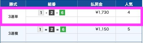 競艇神風無料情報5月1日