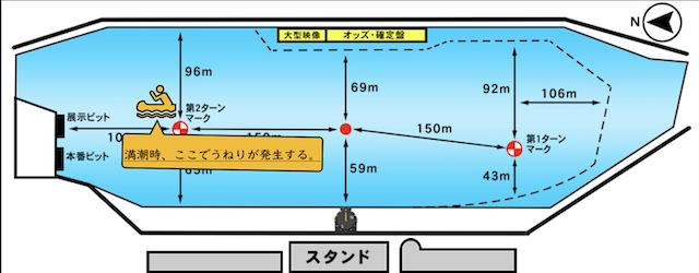 児島競艇の特徴1