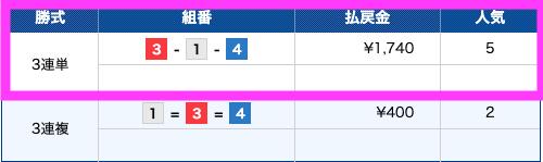 万舟ジャパン有料予想5月28日