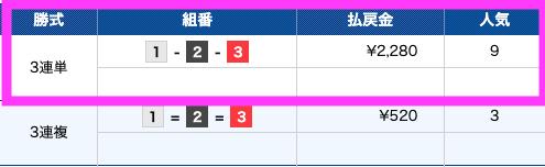 万舟ジャパン有料予想5月28日2レース目