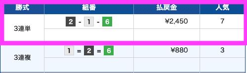 ファイナルボート有料予想0901結果2レース目